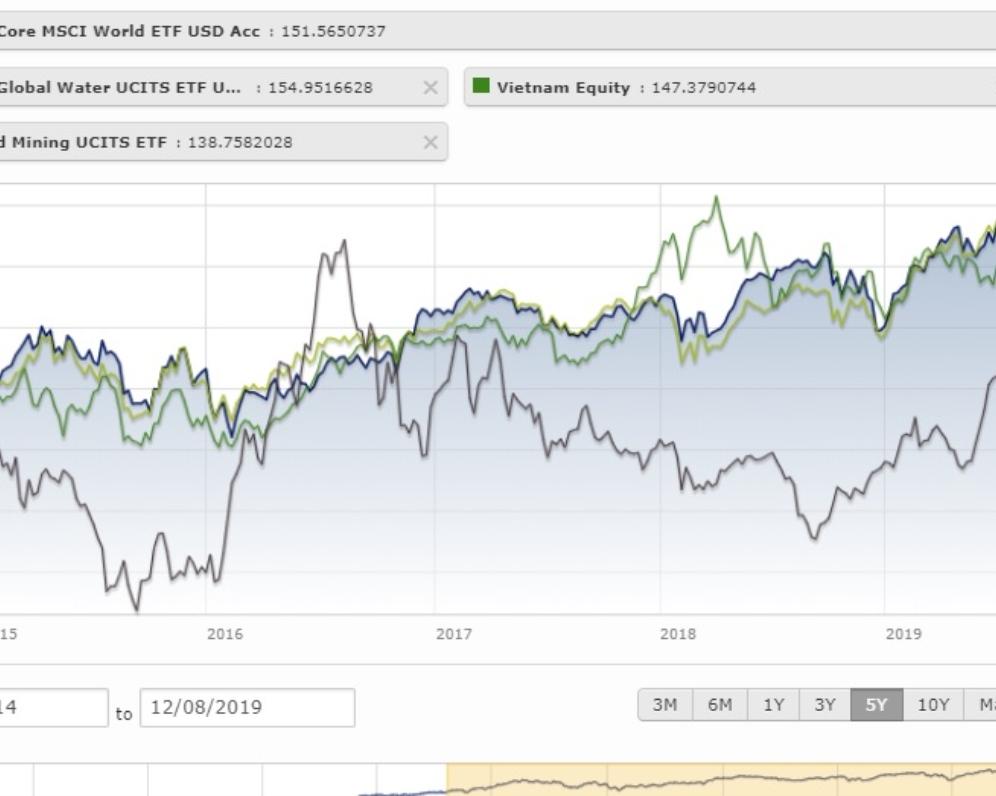 Voda nebo zlato jako investice ?